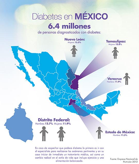 Diabetes en México - Hoy Saludable | Hoy Saludable