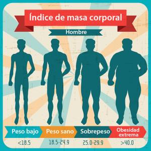 índice de masa corporal- hombre
