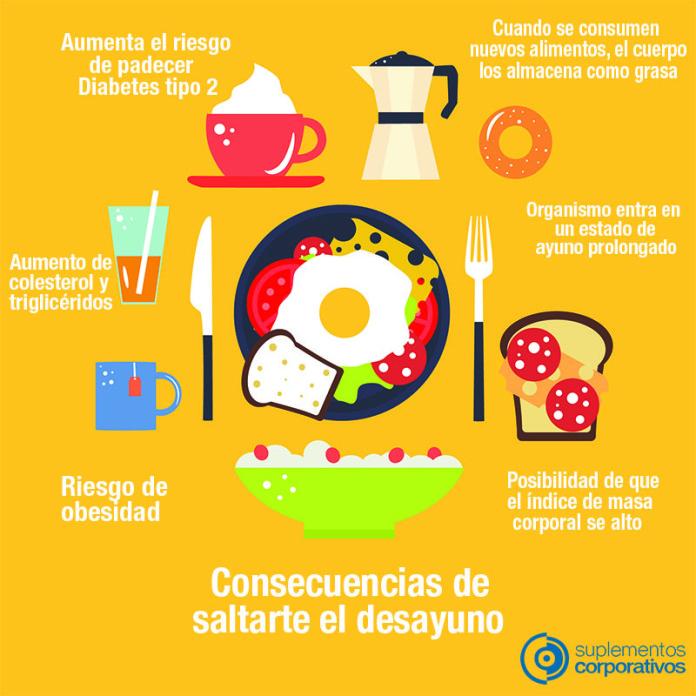 Consecuencias de saltarte el desayuno | Hoy Saludable